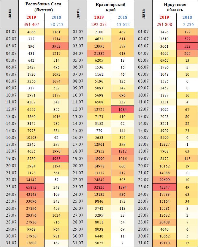 Данные по детектированию термоаномалий на территории Республики Саха (Якутия), Красноярского края и Иркутской области в июле 2018 и 2019 г.