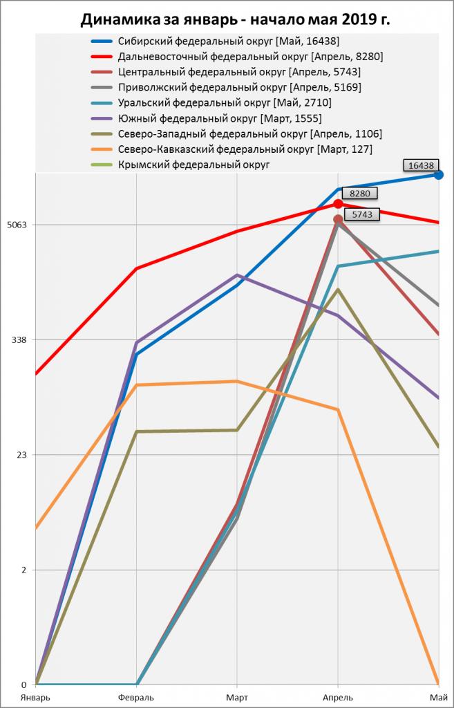 Количество выявленных термоаномалий в федеральных округах за январь – начало мая 2019 г.