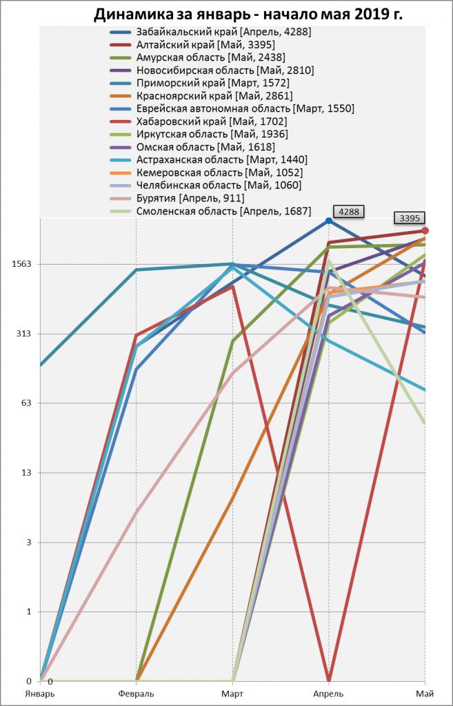 Количество выявленных термоаномалий в субъектах РФ за январь – начало мая 2019 г. (с общим количеством за период более 1500 детектирований).