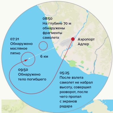 Рис.2 Схема полета самолета до его крушения и время обнаружения прямых и косвенных свидетельств катастрофы