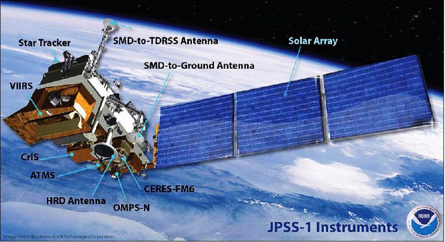 JPSS-1 Instruments